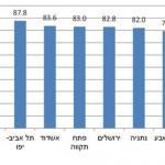 נתניה: 82% מרגישים בטוחים ללכת בלילה